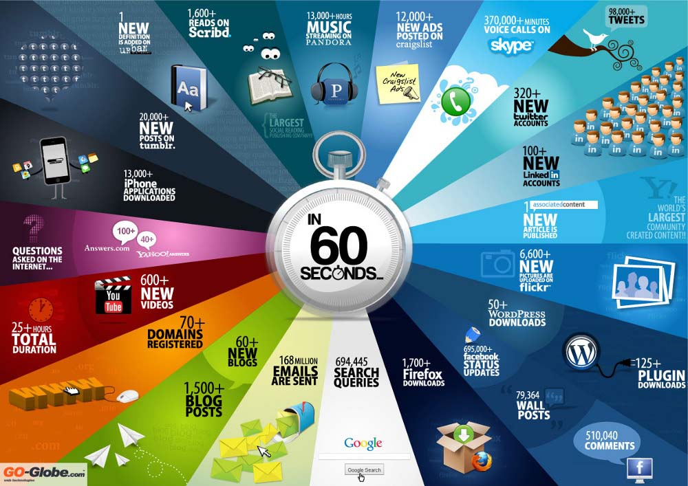 SocialMedia-every60seconds