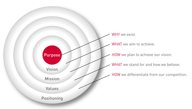 Purpose Vision Mission