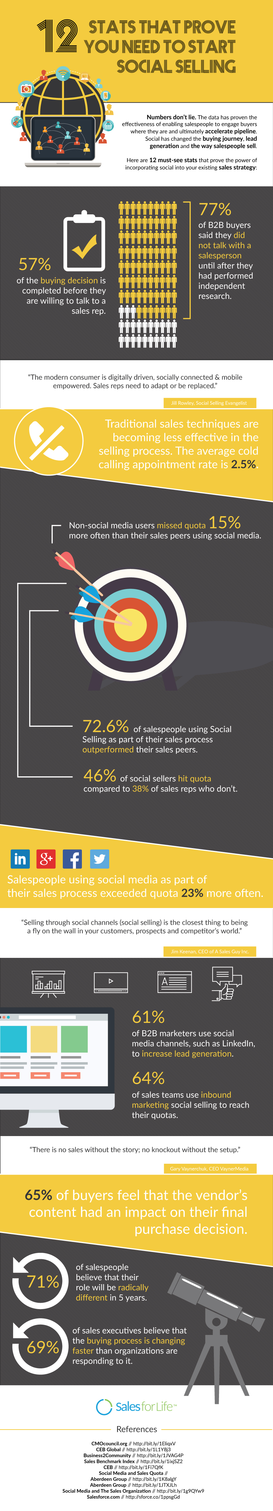 12-stats-that-prove-you-need-to-start-social-selling