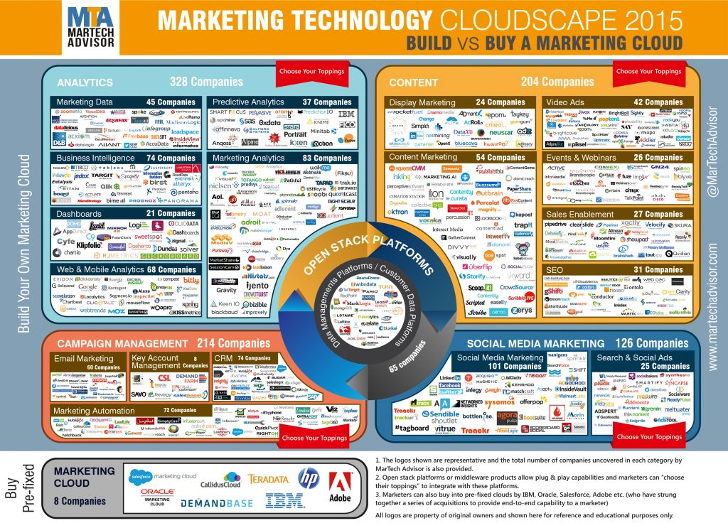 Marketing Technology CLoudscape