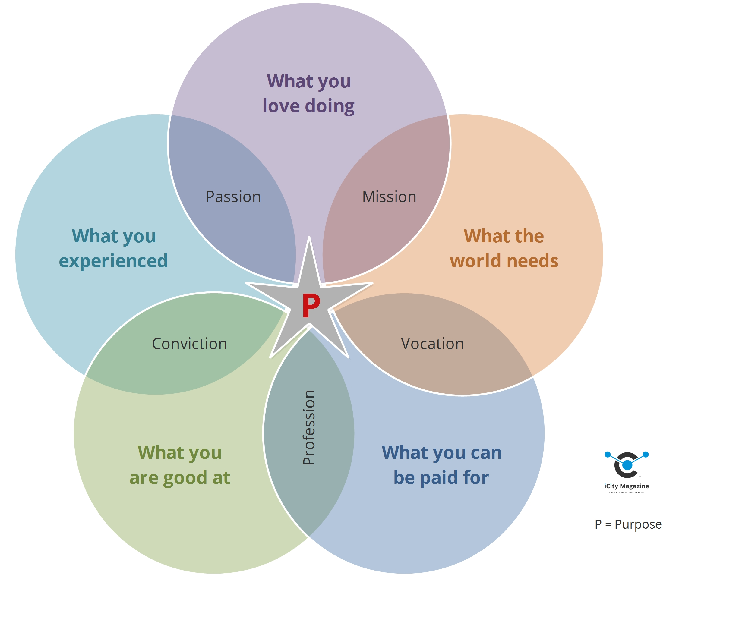 venn-diagram-purpose-extended-icity