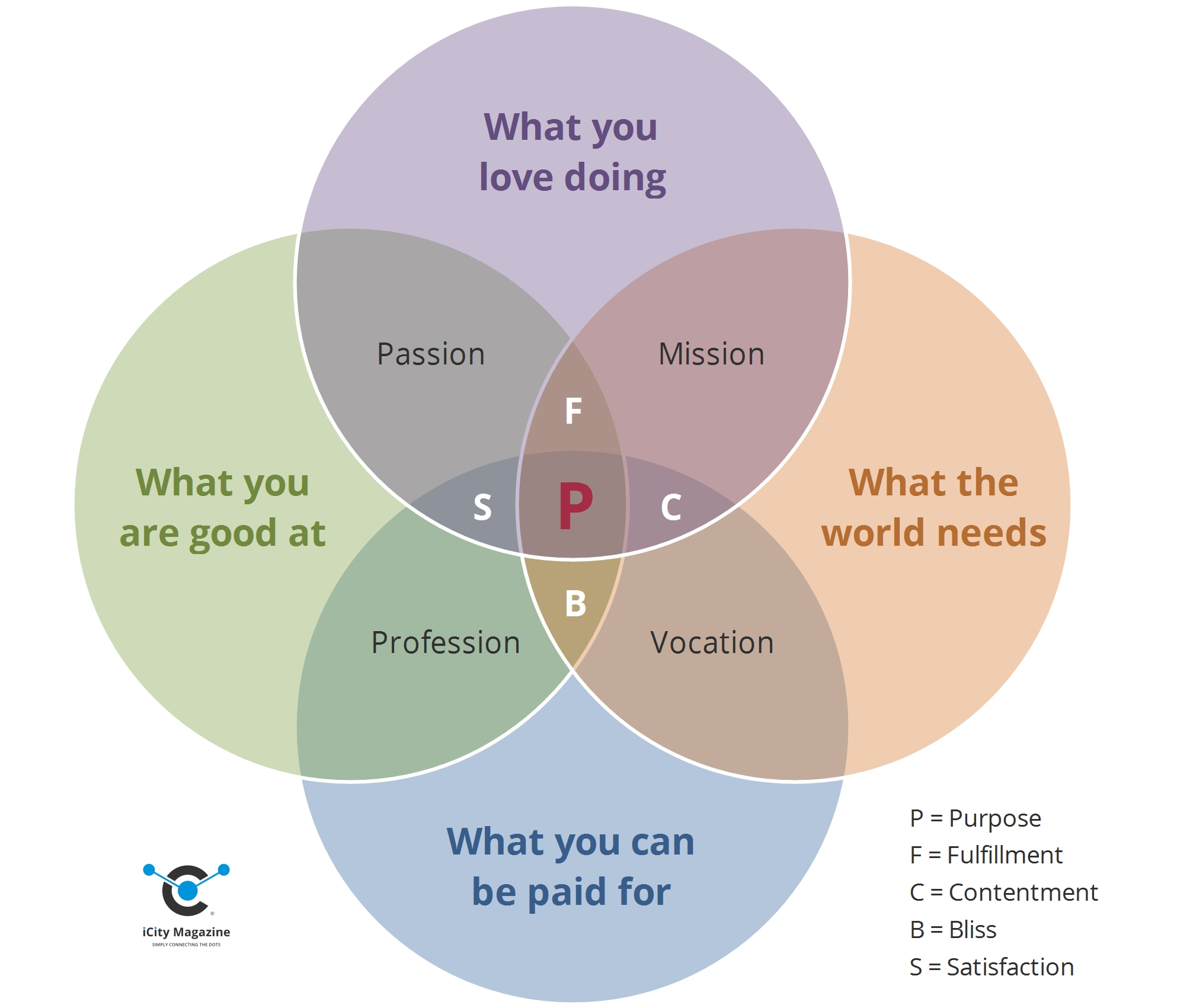 venn-diagram-purpose-icity
