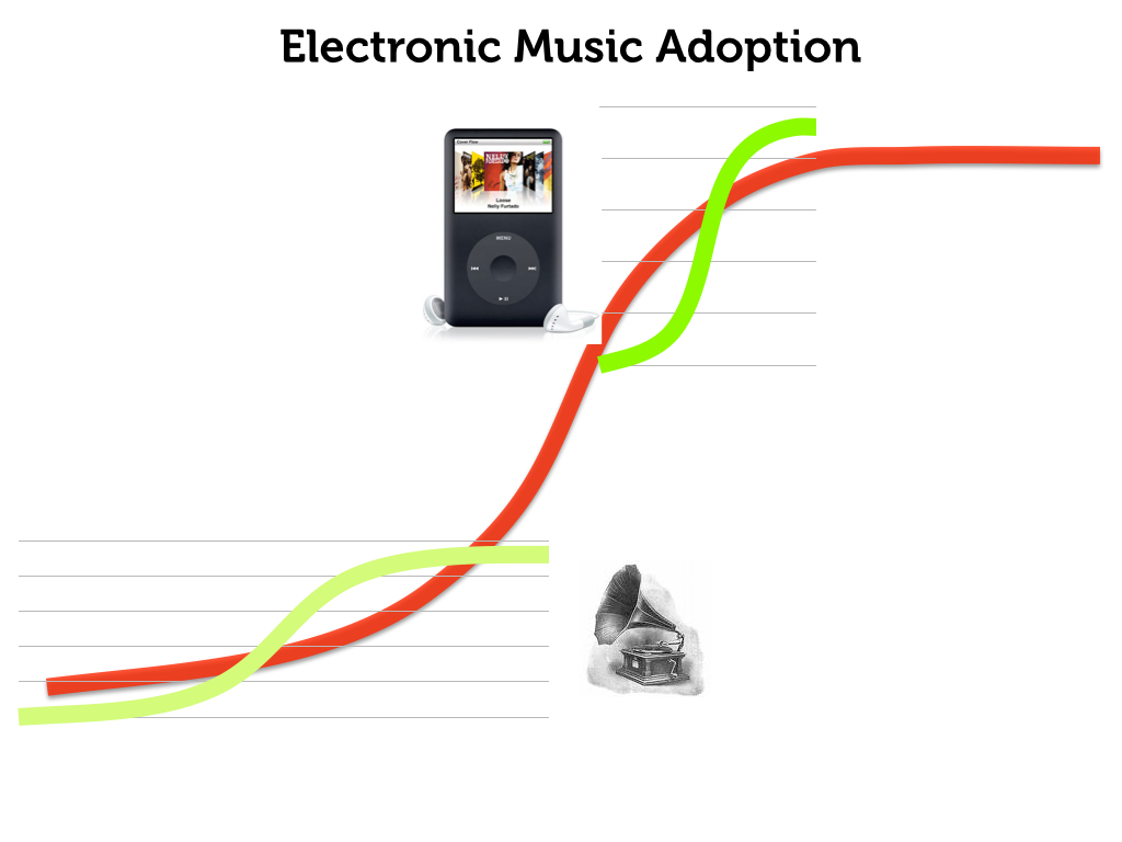 s-curve digital music