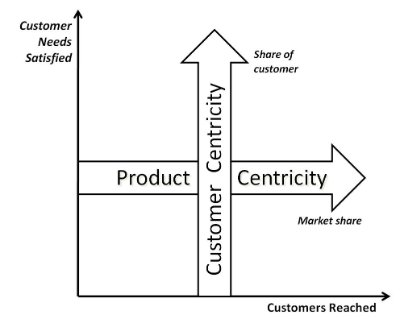Map customer centricity versus product centricity