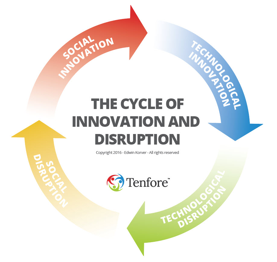 Cycle of Innovation and Disruption
