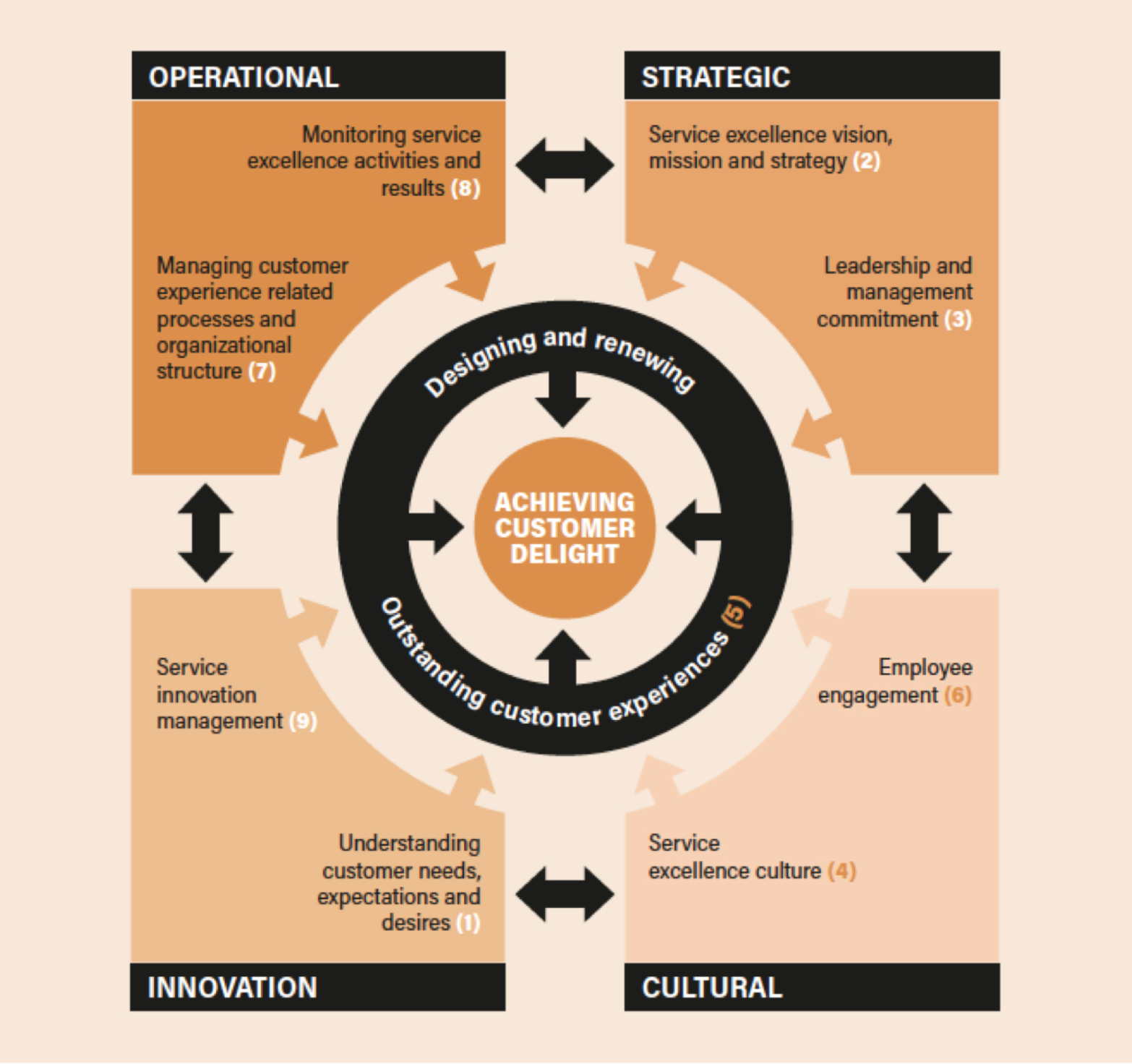 Service Excellence Model