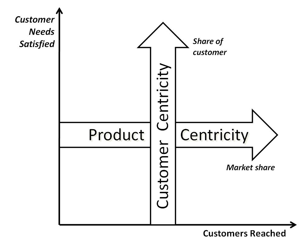Customer centricity versus product centricity