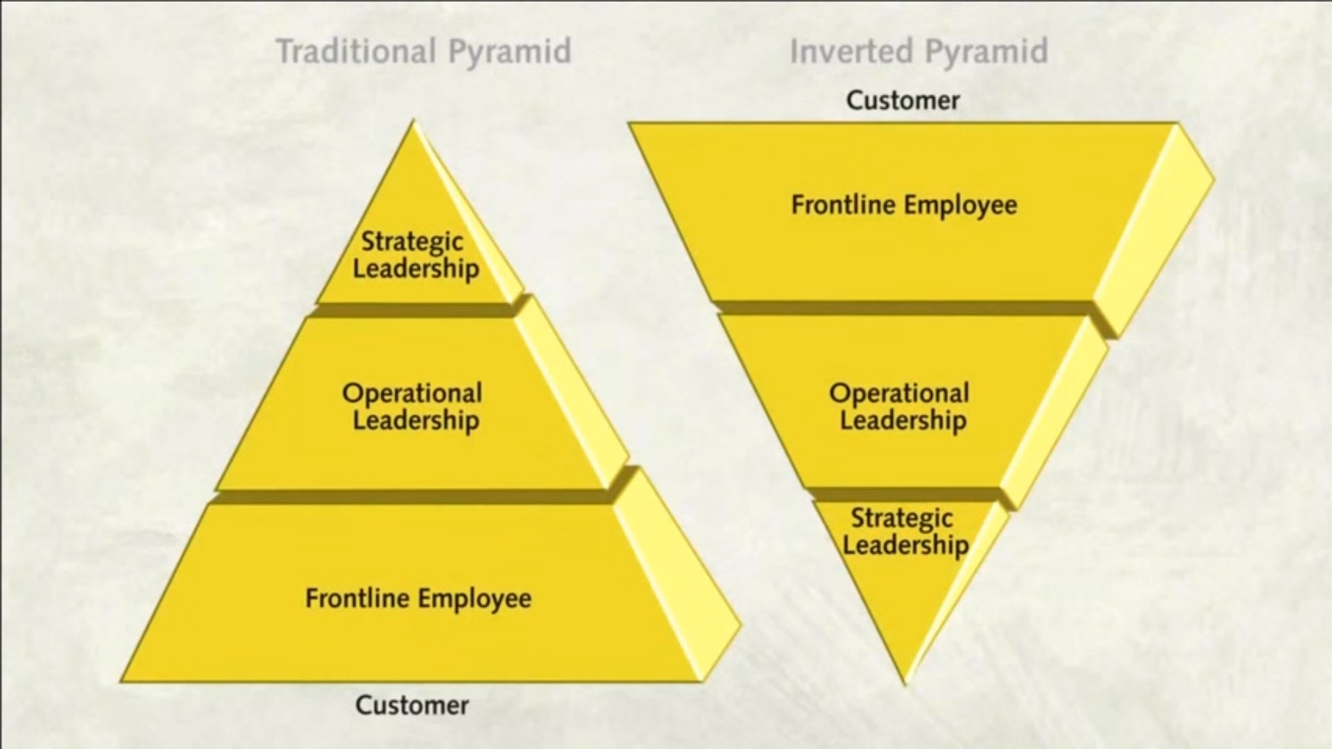 servant_leadership_inverted_pyrramid