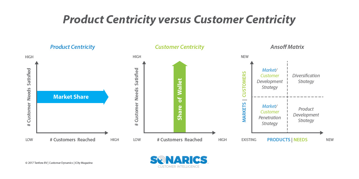 Customer_Sonar_Product_Centricity_v_Customer_Centricity