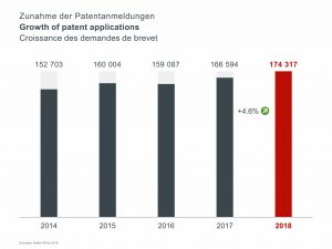 Growth_of_patent_applications_EPO_2018[1]